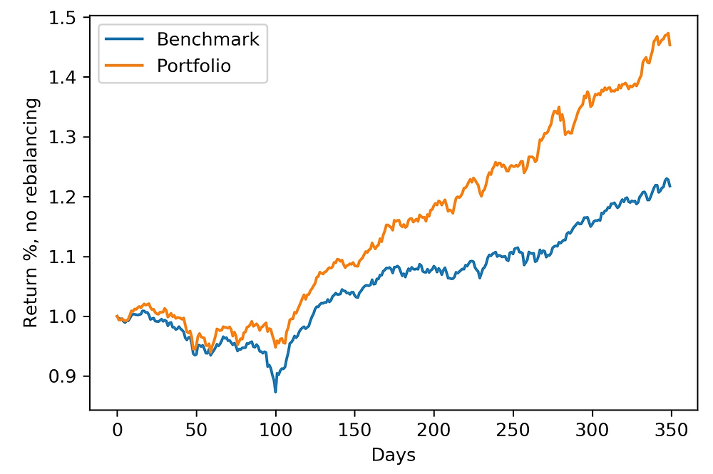 Out-of-sample backtesting portfolio optimization (neutral macro). Real estate stocks.