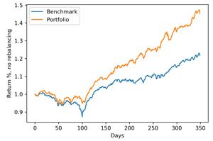 Out-of-sample backtesting portfolio optimization (neutral macro). Real estate stocks.
