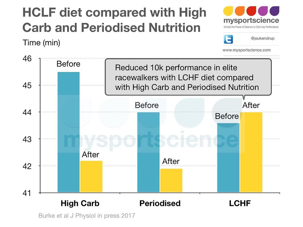 physiology journal ketogenic diet endurance athletes