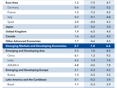 59.  Post Corona Economic World - Predictions from IMF and WEF