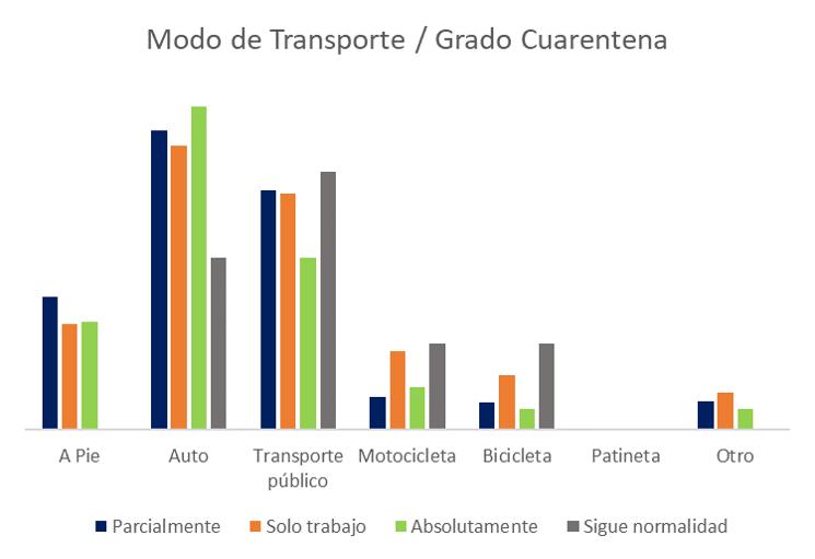 Modo de Transporte / Grado Cuarentena Encuesta Coronavirus y Transporte Público