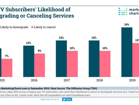 In the past year, pay-TV providers experienced a net loss of more than 5.01 million subscribers