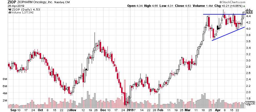 ZIOP stock chart