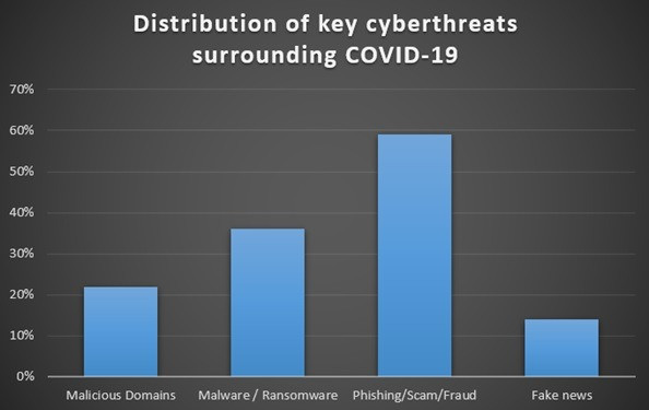 Have you thought of cybercrimes during the COVID-19 pandemic!