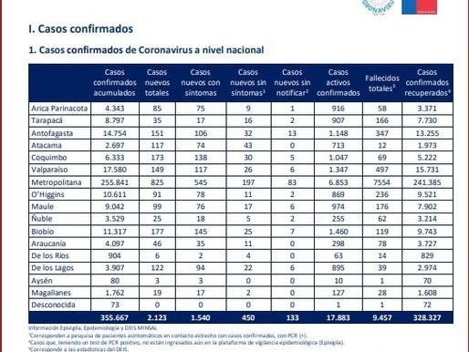 151 casos nuevos de coronavirus se registraron en la Región de Antofagasta