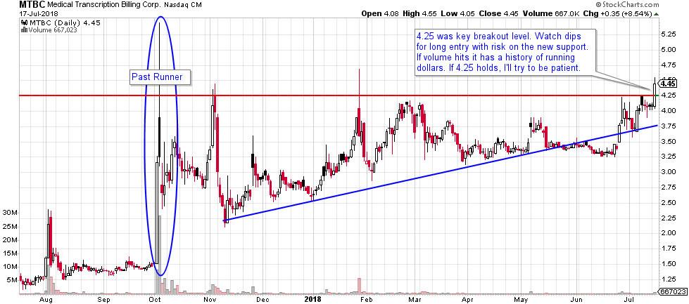MTBC stock chart