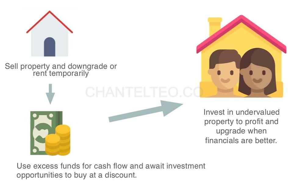 restructure portfolio