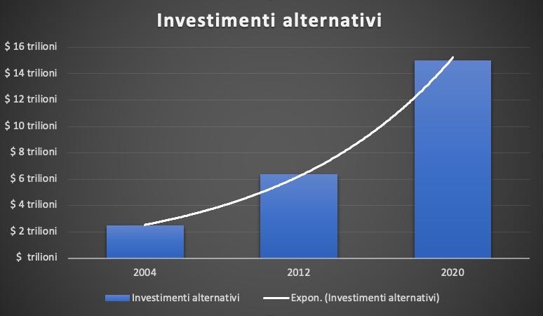 Volume di investimenti alternativi tra il 2004 e il 2020, secondo un'indagine condotta da PwC nel 2020