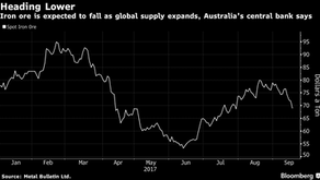Iron ore hits two month low as steel supply peaks