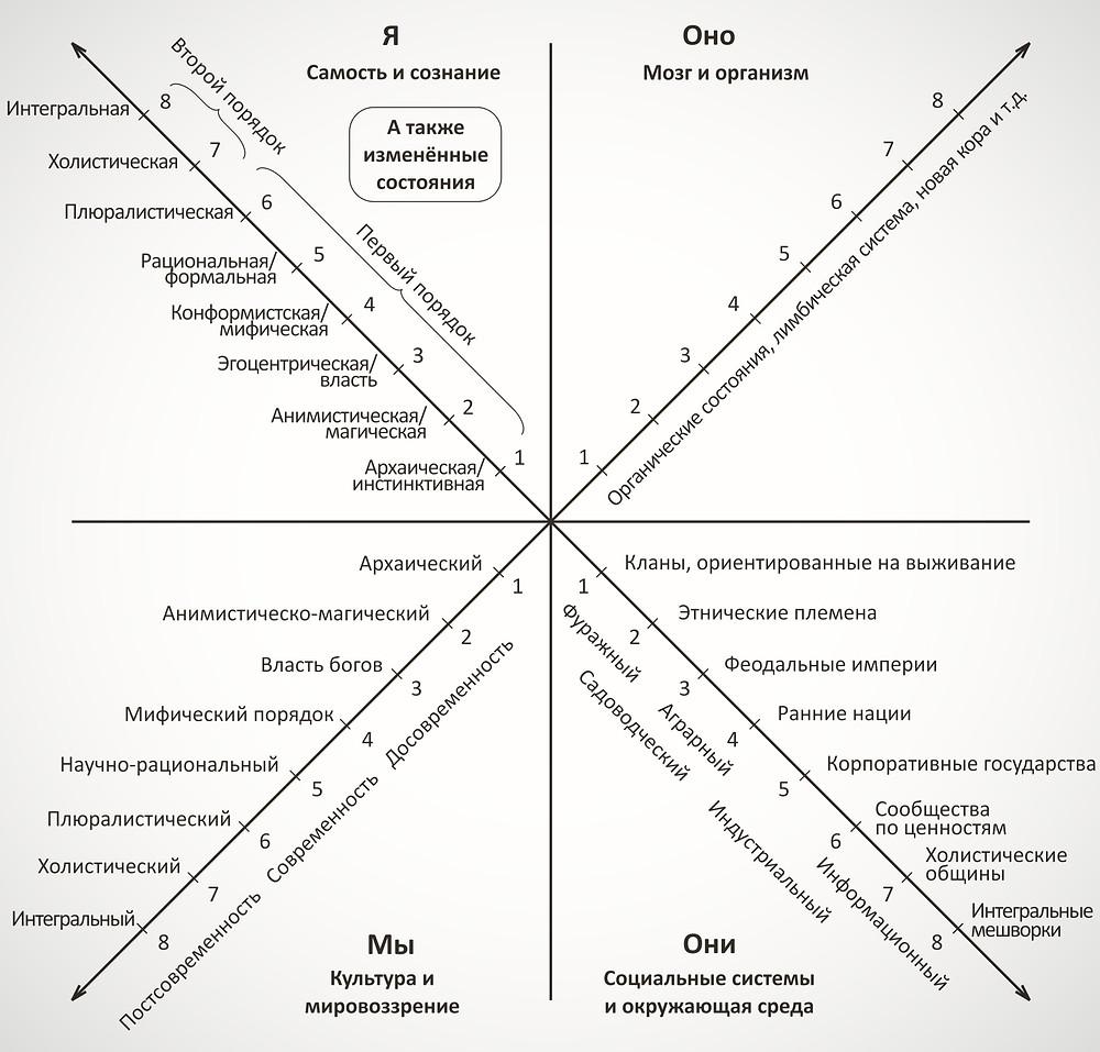 Квадранты интегральной AQAL-матрицы (Кен Уилбер)