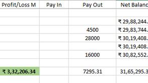 Profit ₹3,32,000/- for September 2020