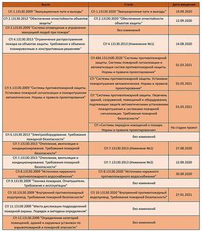 Таблица изменений сводов правил противопожарной защиты в 2020 году