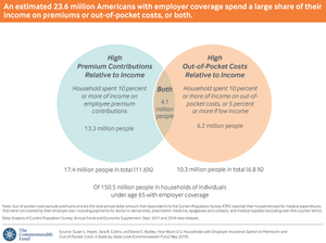 Nearly 24 million Americans enrolled in employer health plans spent a large share of their income on health care