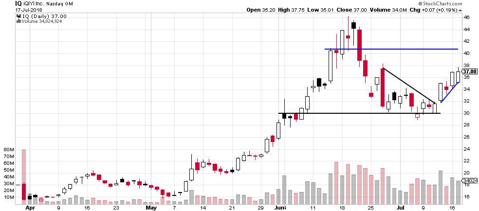 IQ stock chart