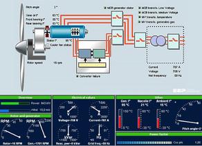 Rüzgar Santralleri İşletmesinin Uzaktan Kontrolü için SCADA Tasarımı ve Ekonomik Analiz Rehberi