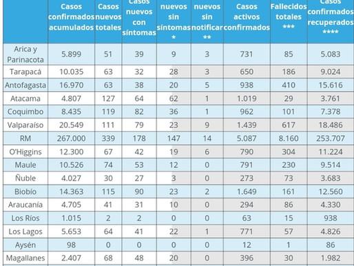 REPORTE NACIONAL COVID_19. REGIÓN DE ANTOFAGASTA LLEGA A LOS 63 CASOS
