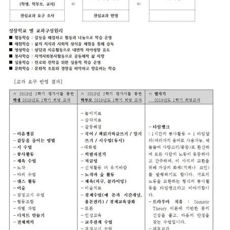 2019년 1학기 교과구성 안내