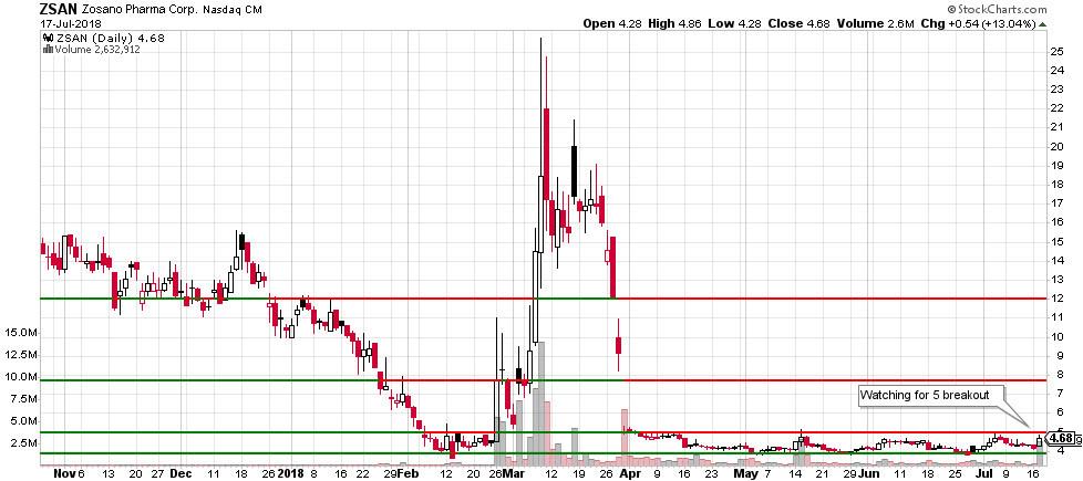 ZSAN stock chart