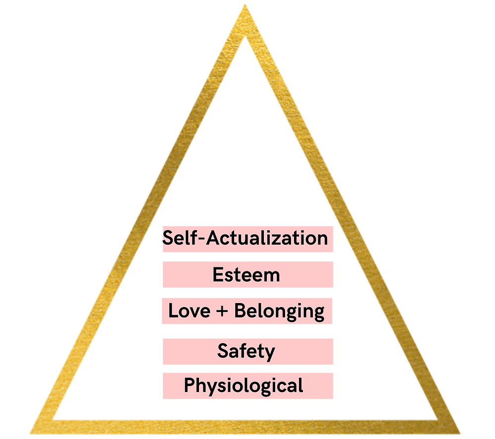 Maslow, Hierarchy of Needs, Triangle, Self-Actualization