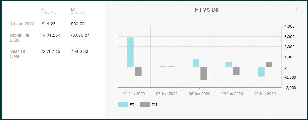 FIIs- Passing for a while or booking profits?