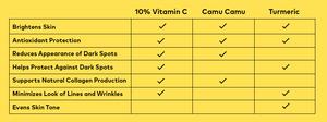 Beautycounter All Bright C Serum Ingredients | Vitamin C, Camu Camu, Turmeric | Holistic Kate