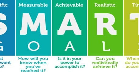 """การตั้งเป้าหมาย """"SMART Goals"""" ในการวางแผนการเงิน"""
