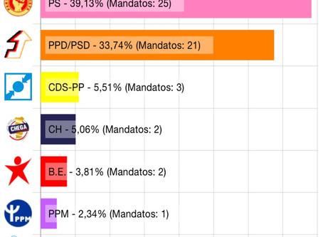 PS vence nos Açores, mas perde a maioria absoluta