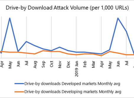 Singapore experienced highest drive-by download attack volume