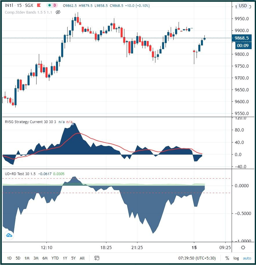 SGX NIFTY: Recovering