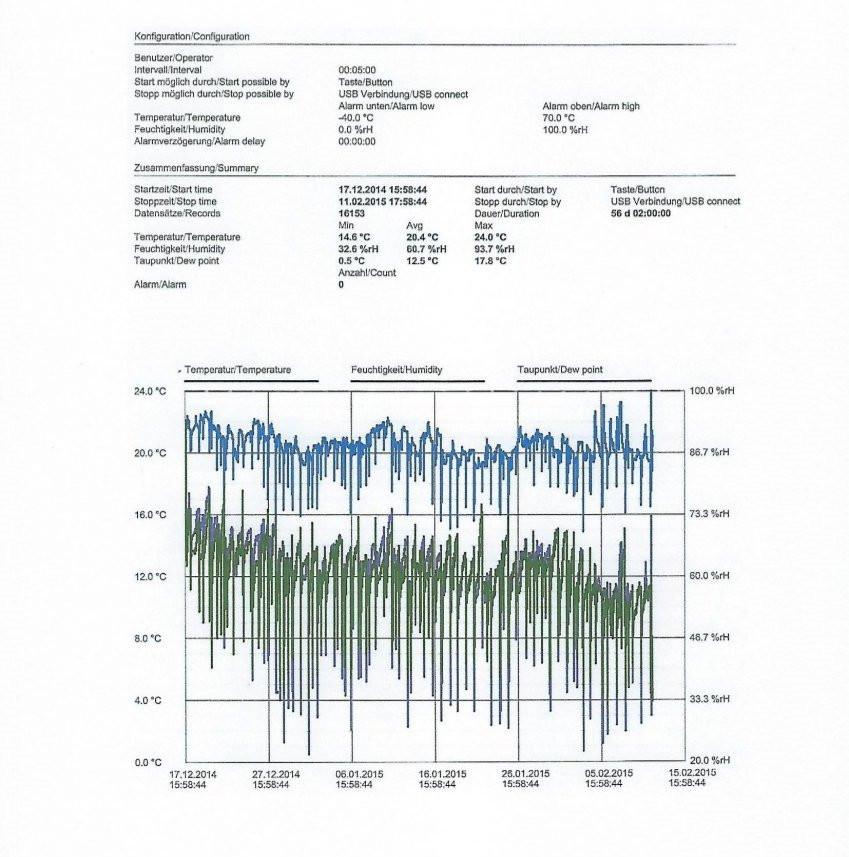Langzeitmessung des Raumlimas in WohnungenMessung des Raumklimas mit einem Datenlogger