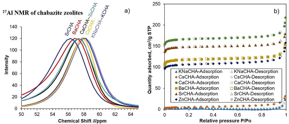 chabazite NMR