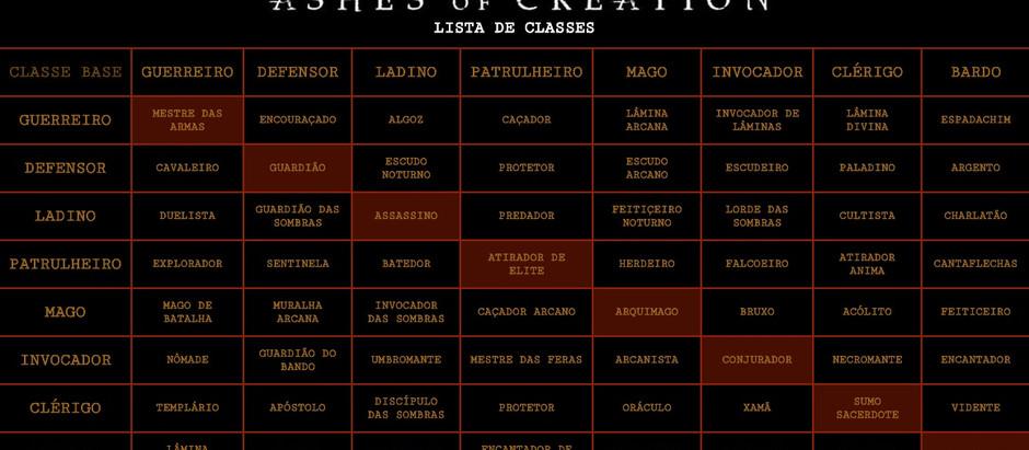 Lista de Classes
