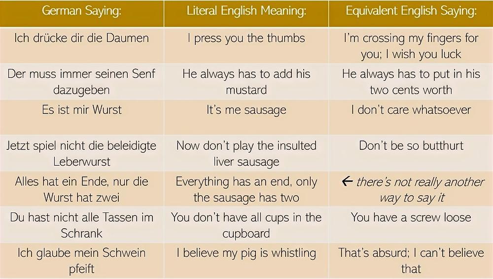 7 German Sayings Taken Literally - Cheat Sheet