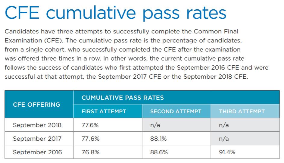 CFE Pass Rates