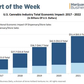 US Marijuana Industry's Economic Impact Could Hit $80 Billion by 2022