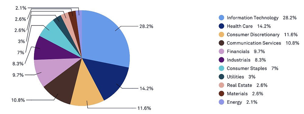 https://www.spglobal.com/spdji/en/indices/equity/sp-500/#data
