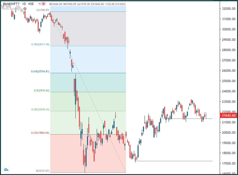 Bank Nifty: A sharp move on either side awaited