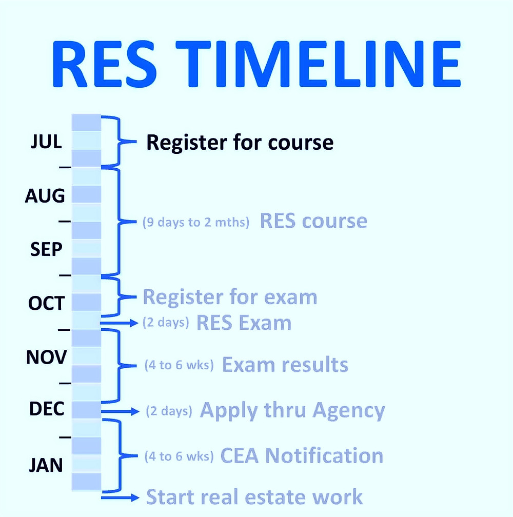 RES Course Exam