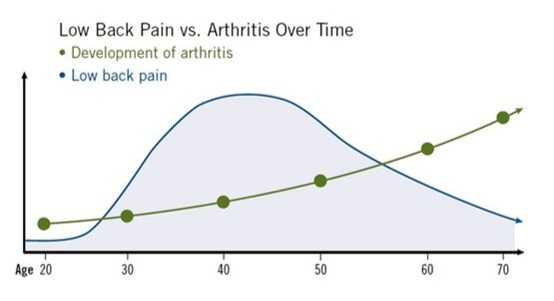 Low back pain vs Arthritis over time. Relationship between lower back pain and arthritis.