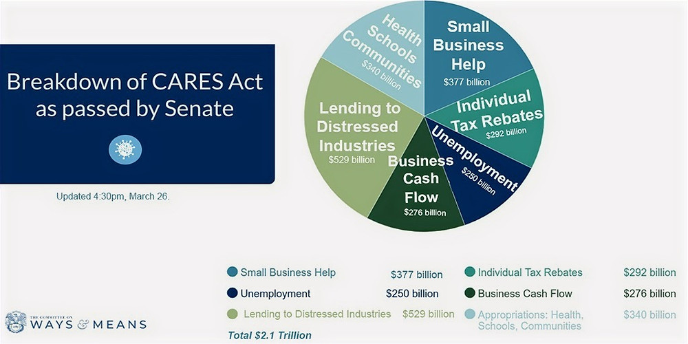 Cares Act Chart