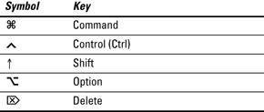 Macbook Pro Keyboard Shortcuts