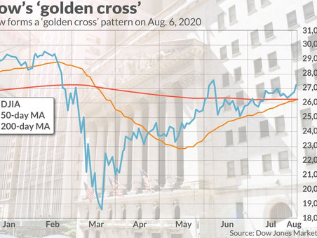 A bullish 'golden cross' forms in the Dow industrials
