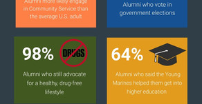 The Results Are In...The Young Marines Develops Responsible, Engaged Citizens!