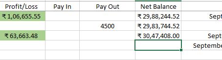 Profit of ₹1,06,000 for 28 August - 03 September 2020