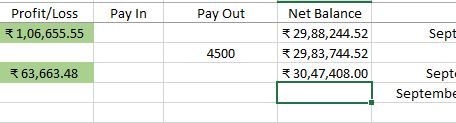 Profit of ₹1,06,000 for 28 August - 03 September 2020