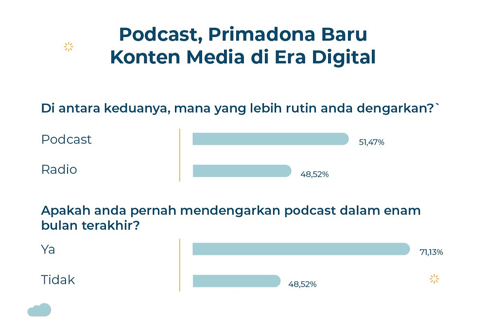 podcast market research