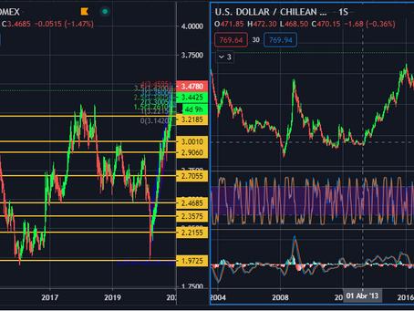Más de 4 semanas de subidas seguidas en el Cobre y bancos no sinceran precios para el dólar-peso