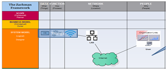 Figure 2: Fragmented based Network Architecture in context of EA Framework