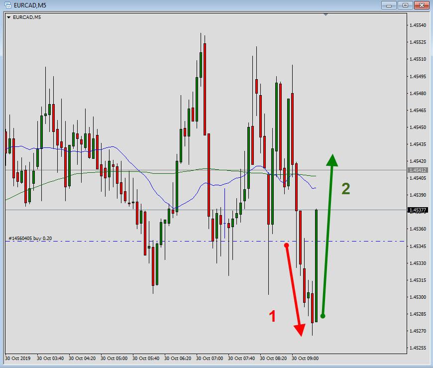 aprender trading, price action, acción del precio
