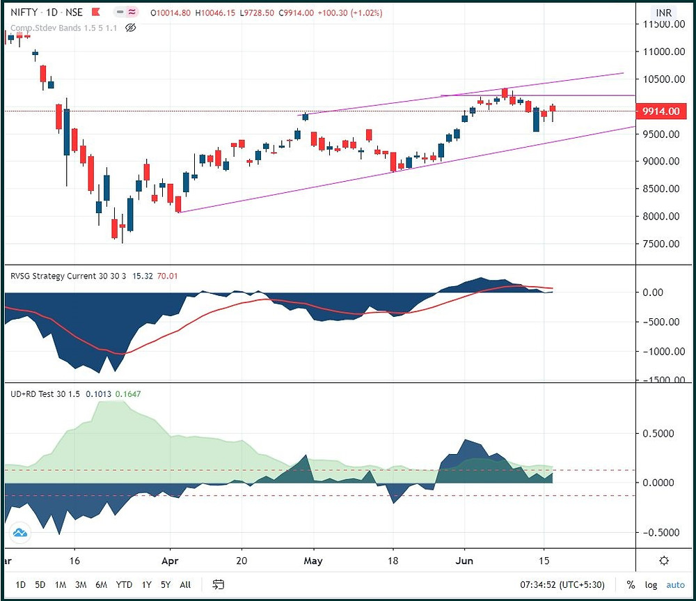Nifty: Rangebound but on the edge
